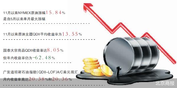 国际原油价格逐渐企稳 原油主题QDII净值复苏