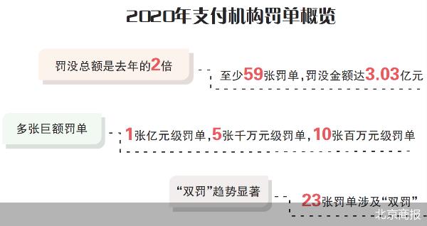 第三方支付延续严监管态势 年内央行对支付机构开出3.03亿元罚单